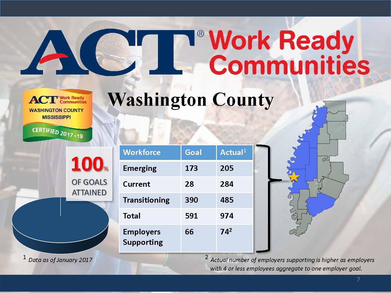 Washington County Mississippi Economic Alliance Washington County